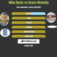 Miha Blazic vs Hysen Memolla h2h player stats