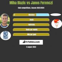 Miha Blazic vs Janos Ferenczi h2h player stats