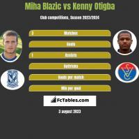 Miha Blazic vs Kenny Otigba h2h player stats
