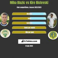 Miha Blazic vs Kire Ristevski h2h player stats