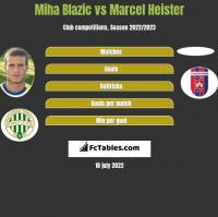 Miha Blazic vs Marcel Heister h2h player stats