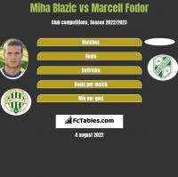 Miha Blazic vs Marcell Fodor h2h player stats
