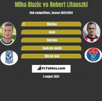 Miha Blazic vs Robert Litauszki h2h player stats
