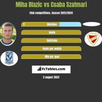 Miha Blazic vs Csaba Szatmari h2h player stats