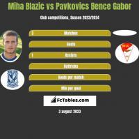 Miha Blazic vs Pavkovics Bence Gabor h2h player stats