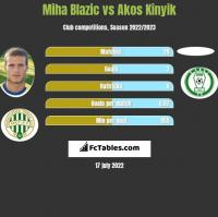 Miha Blazic vs Akos Kinyik h2h player stats