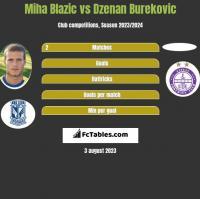 Miha Blazic vs Dzenan Burekovic h2h player stats