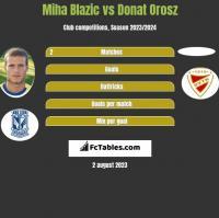 Miha Blazic vs Donat Orosz h2h player stats