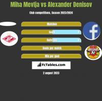 Miha Mevlja vs Alexander Denisov h2h player stats
