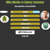 Miha Mevlja vs Andrey Semenov h2h player stats