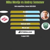 Miha Mevlja vs Andriej Siemionow h2h player stats