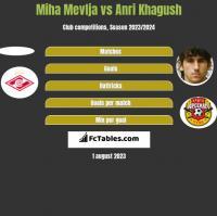Miha Mevlja vs Anri Khagush h2h player stats