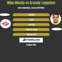 Miha Mevlja vs Arseniy Logashov h2h player stats