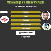 Miha Mevlja vs Artem Shchadin h2h player stats
