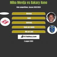 Miha Mevlja vs Bakary Kone h2h player stats