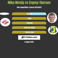 Miha Mevlja vs Evgeny Chernov h2h player stats