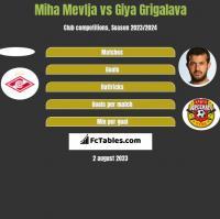 Miha Mevlja vs Giya Grigalava h2h player stats