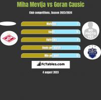 Miha Mevlja vs Goran Causic h2h player stats