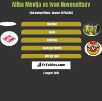 Miha Mevlja vs Ivan Novoseltsev h2h player stats