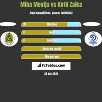 Miha Mevlja vs Kirill Zaika h2h player stats