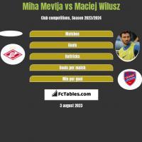 Miha Mevlja vs Maciej Wilusz h2h player stats