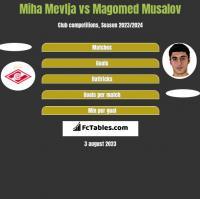 Miha Mevlja vs Magomed Musalov h2h player stats