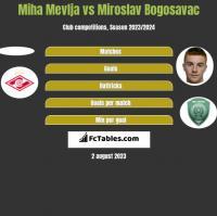 Miha Mevlja vs Miroslav Bogosavac h2h player stats
