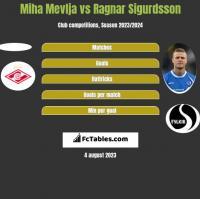 Miha Mevlja vs Ragnar Sigurdsson h2h player stats