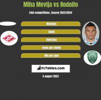Miha Mevlja vs Rodolfo h2h player stats