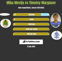 Miha Mevlja vs Timofey Margasov h2h player stats