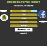 Miha Mevlja vs Pavel Shakuro h2h player stats