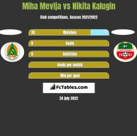 Miha Mevlja vs Nikita Kalugin h2h player stats