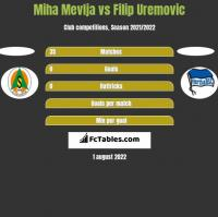 Miha Mevlja vs Filip Uremovic h2h player stats