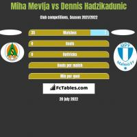 Miha Mevlja vs Dennis Hadzikadunic h2h player stats