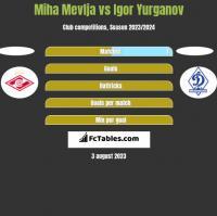 Miha Mevlja vs Igor Yurganov h2h player stats