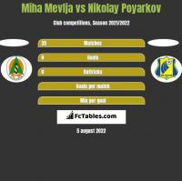 Miha Mevlja vs Nikolay Poyarkov h2h player stats
