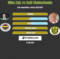 Miha Zajc vs Aatif Chahechouhe h2h player stats