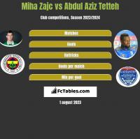 Miha Zajc vs Abdul Aziz Tetteh h2h player stats