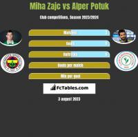 Miha Zajc vs Alper Potuk h2h player stats