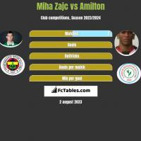 Miha Zajc vs Amilton h2h player stats