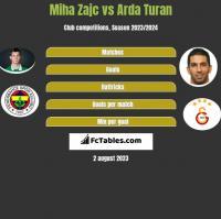 Miha Zajc vs Arda Turan h2h player stats