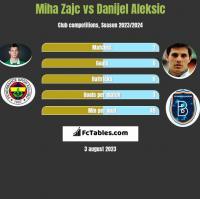 Miha Zajc vs Danijel Aleksic h2h player stats