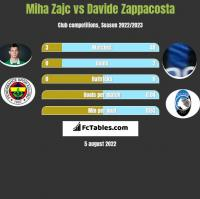 Miha Zajc vs Davide Zappacosta h2h player stats