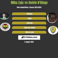 Miha Zajc vs Delvin N'Dinga h2h player stats