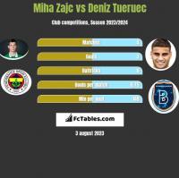 Miha Zajc vs Deniz Tueruec h2h player stats