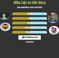 Miha Zajc vs Edin Visca h2h player stats