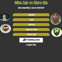 Miha Zajc vs Eljero Elia h2h player stats