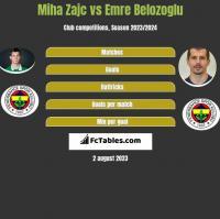 Miha Zajc vs Emre Belozoglu h2h player stats