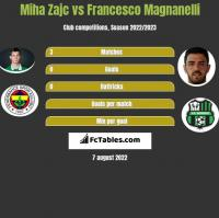 Miha Zajc vs Francesco Magnanelli h2h player stats