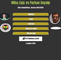 Miha Zajc vs Furkan Soyalp h2h player stats